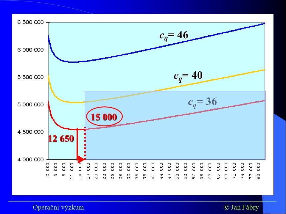 ___________________________________________________________________________ Operační výzkum  Jan Fábry c q = 46 c q = 40 c q = 36 12 650 15 000