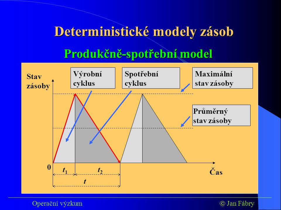 Čas Stav zásoby 0 ___________________________________________________________________________ Operační výzkum  Jan Fábry Deterministické modely zásob Produkčně-spotřební model t 1 t 2 Maximální stav zásoby t Spotřební cyklus Výrobní cyklus Průměrný stav zásoby