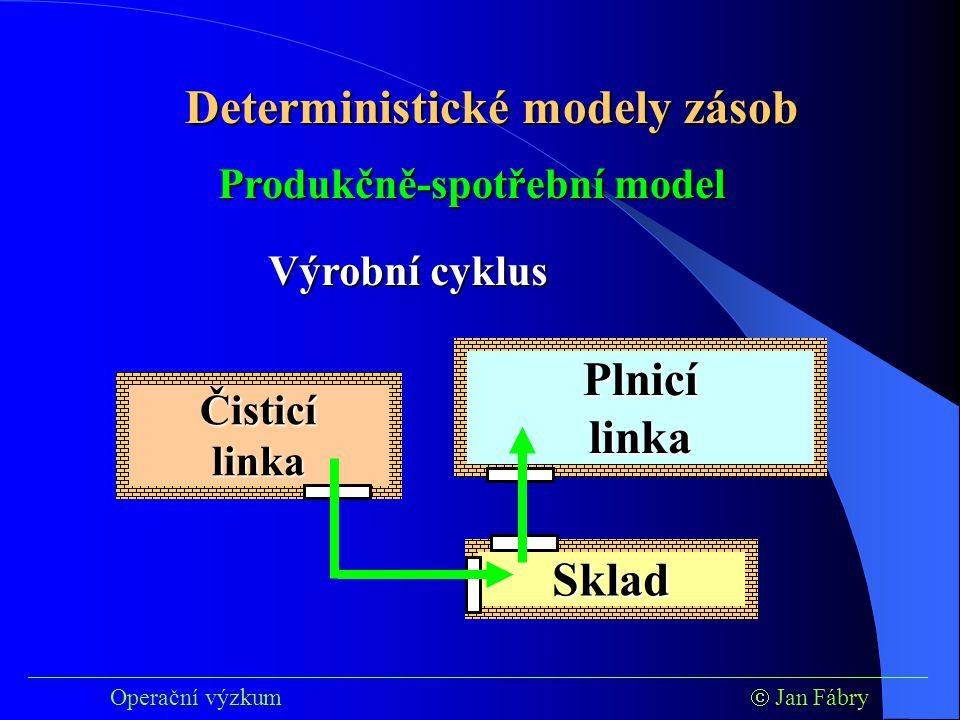 ___________________________________________________________________________ Operační výzkum  Jan Fábry Deterministické modely zásob Čisticí linka Produkčně-spotřební model Plnicí linka Sklad Výrobní cyklus