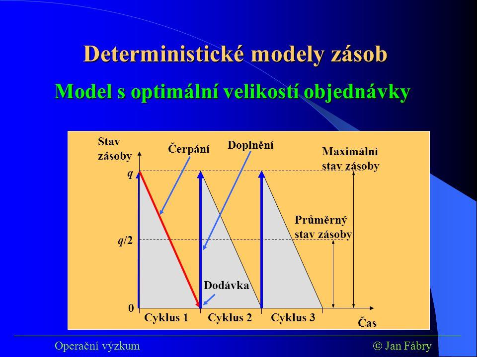 Čas Stav zásoby 0 q Maximální stav zásoby ___________________________________________________________________________ Operační výzkum  Jan Fábry Model s optimální velikostí objednávky Cyklus 1Cyklus 2Cyklus 3 Čerpání Doplnění Dodávka Průměrný stav zásoby q/2 Deterministické modely zásob
