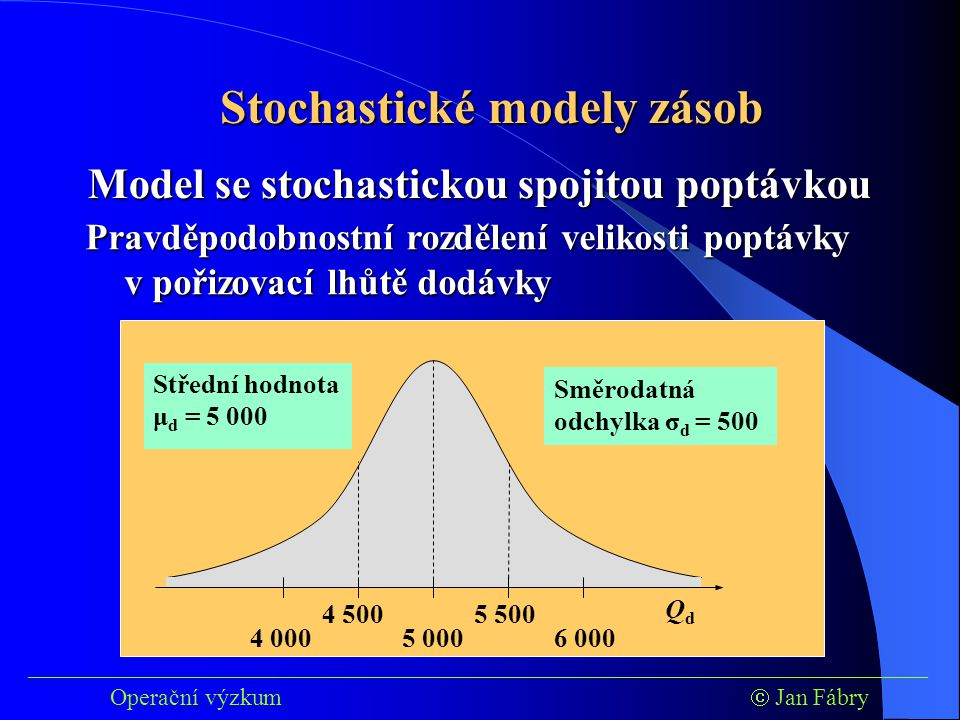 5 000 QdQd 5 500 6 000 4 500 4 000 ___________________________________________________________________________ Operační výzkum  Jan Fábry Stochastické modely zásob Model se stochastickou spojitou poptávkou Střední hodnota μ d = 5 000 Směrodatná odchylka σ d = 500 Pravděpodobnostní rozdělení velikosti poptávky v pořizovací lhůtě dodávky
