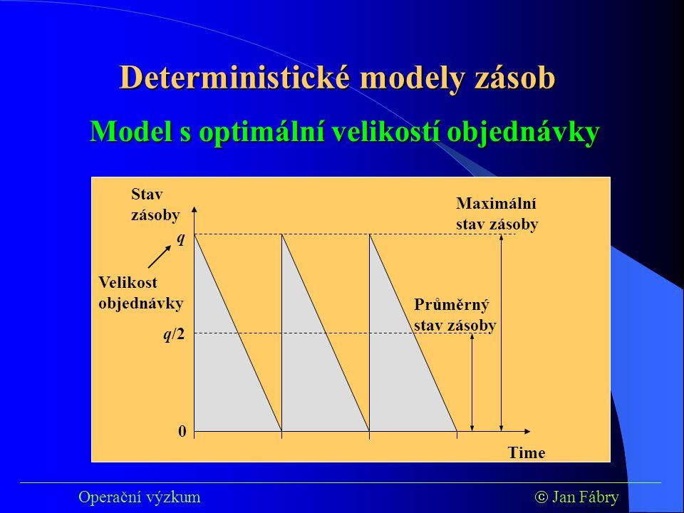 Time Stav zásoby 0 q Maximální stav zásoby Průměrný stav zásoby q/2 Velikost objednávky ___________________________________________________________________________ Operační výzkum  Jan Fábry Model s optimální velikostí objednávky Deterministické modely zásob