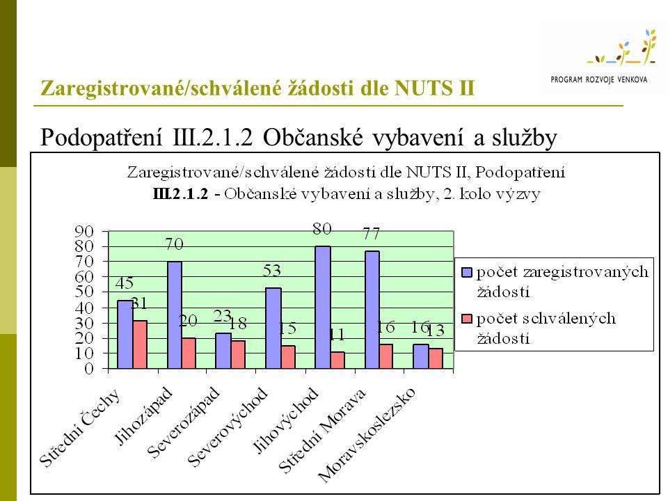 Zaregistrované/schválené žádosti dle NUTS II Podopatření III.2.1.2 Občanské vybavení a služby