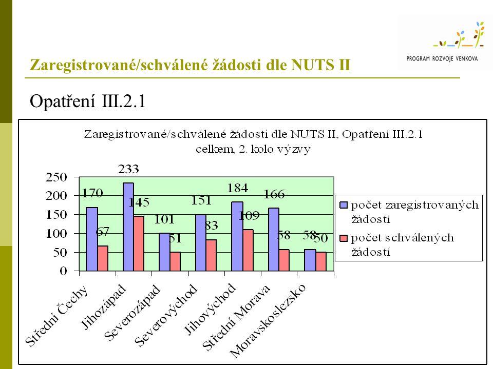 Zaregistrované/schválené žádosti dle NUTS II Opatření III.2.1