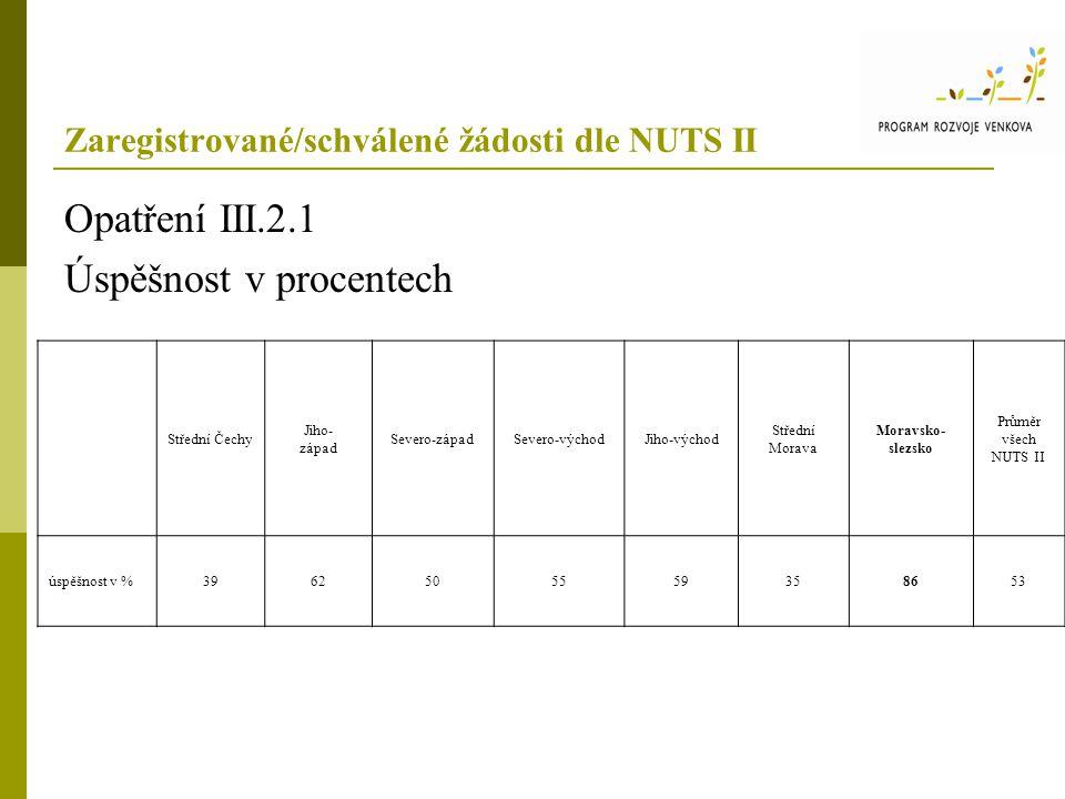 Zaregistrované/schválené žádosti dle NUTS II Opatření III.2.1 Úspěšnost v procentech Střední Čechy Jiho- západ Severo-západSevero-východJiho-východ Střední Morava Moravsko- slezsko Průměr všech NUTS II úspěšnost v %3962505559358653