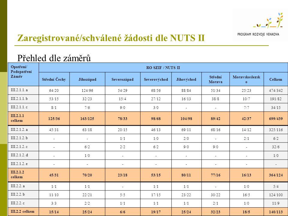 Zaregistrované/schválené žádosti dle NUTS II Přehled dle záměrů Opatření/ Podopatření Záměr RO SZIF / NUTS II Střední ČechyJihozápadSeverozápadSeverovýchodJihovýchod Střední Morava Moravskoslezsk o Celkem III.2.1.1.