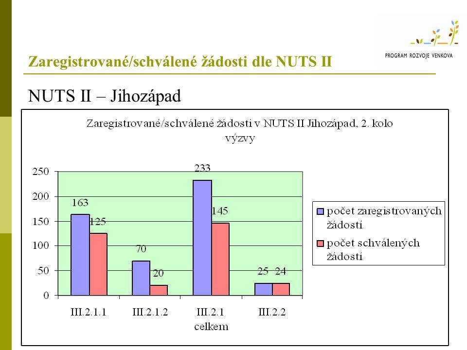 Zaregistrované/schválené žádosti dle NUTS II NUTS II – Jihozápad