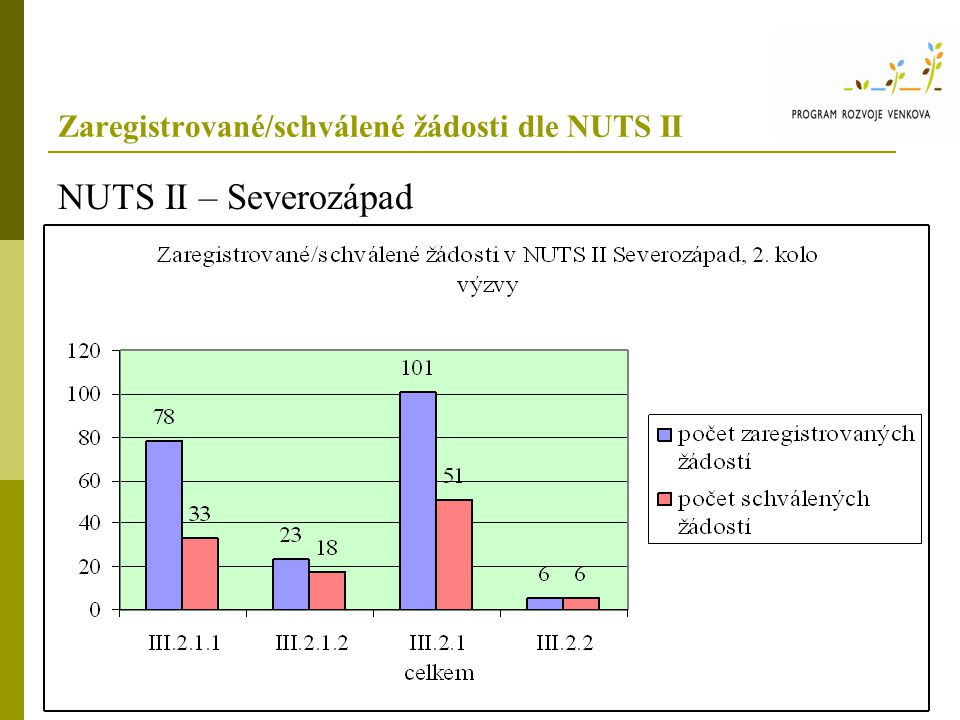 Zaregistrované/schválené žádosti dle NUTS II Opatření III.2.2 Ochrana a rozvoj kulturního dědictví