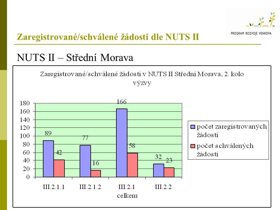 Zaregistrované/schválené žádosti dle NUTS II NUTS II – Střední Morava