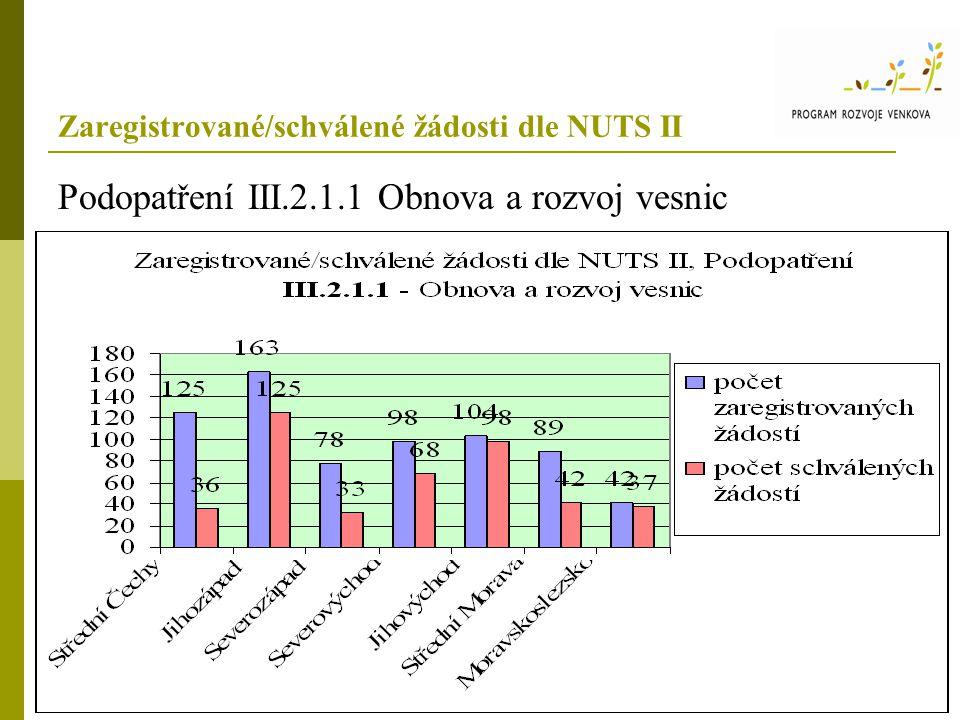 Zaregistrované/schválené žádosti dle NUTS II Podopatření III.2.1.1 Obnova a rozvoj vesnic Úspěšnost v procentech Střední Čechy Jiho- západ Severo-západSevero-východJiho-východ Střední Morava Moravsko- slezsko Průměr všech NUTS II úspěšnost v %977426994478863