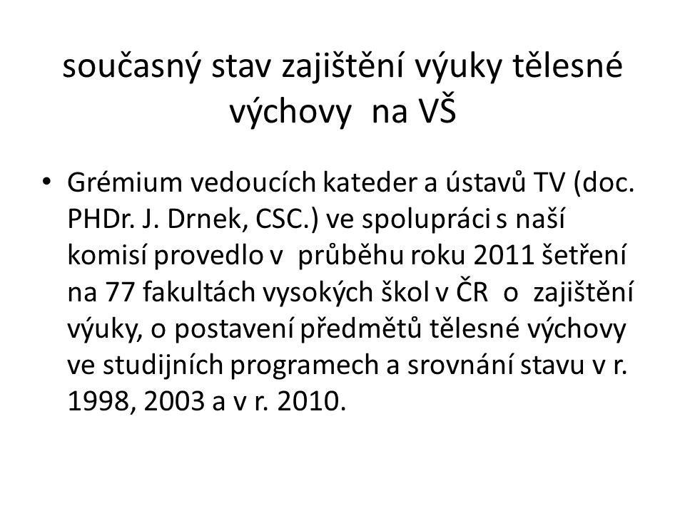 současný stav zajištění výuky tělesné výchovy na VŠ Grémium vedoucích kateder a ústavů TV (doc.