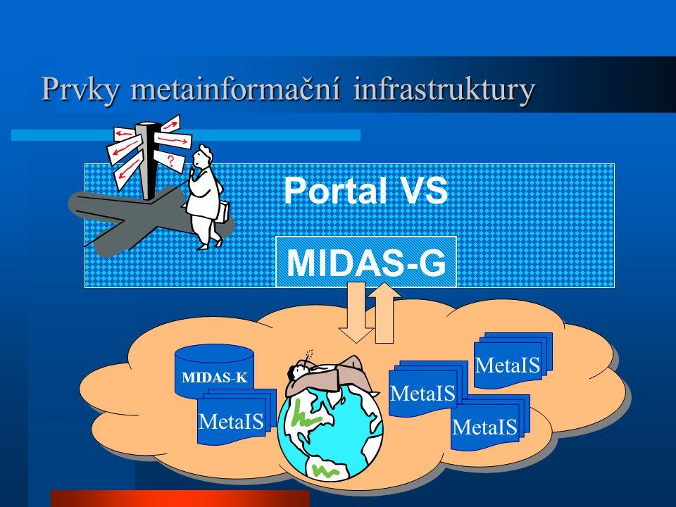 Prvky metainformační infrastruktury MIDAS-G Portal VS MIDAS-K MetaIS