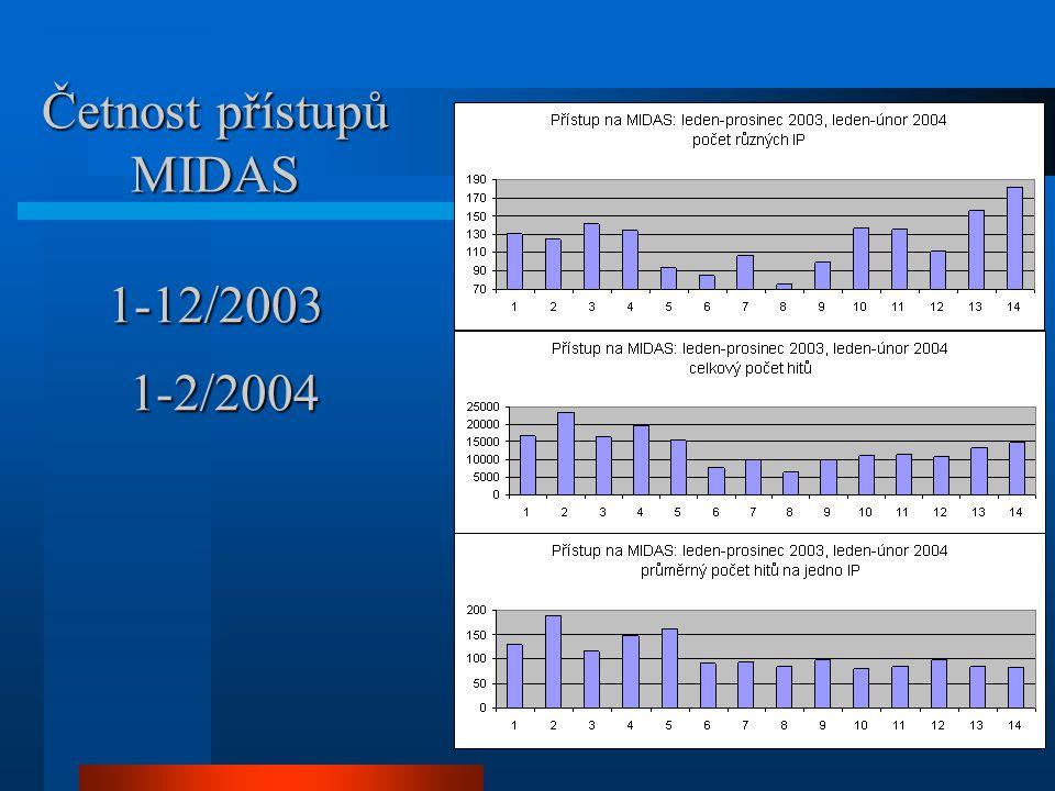 Četnost přístupů MIDAS 1-12/2003 1-2/2004