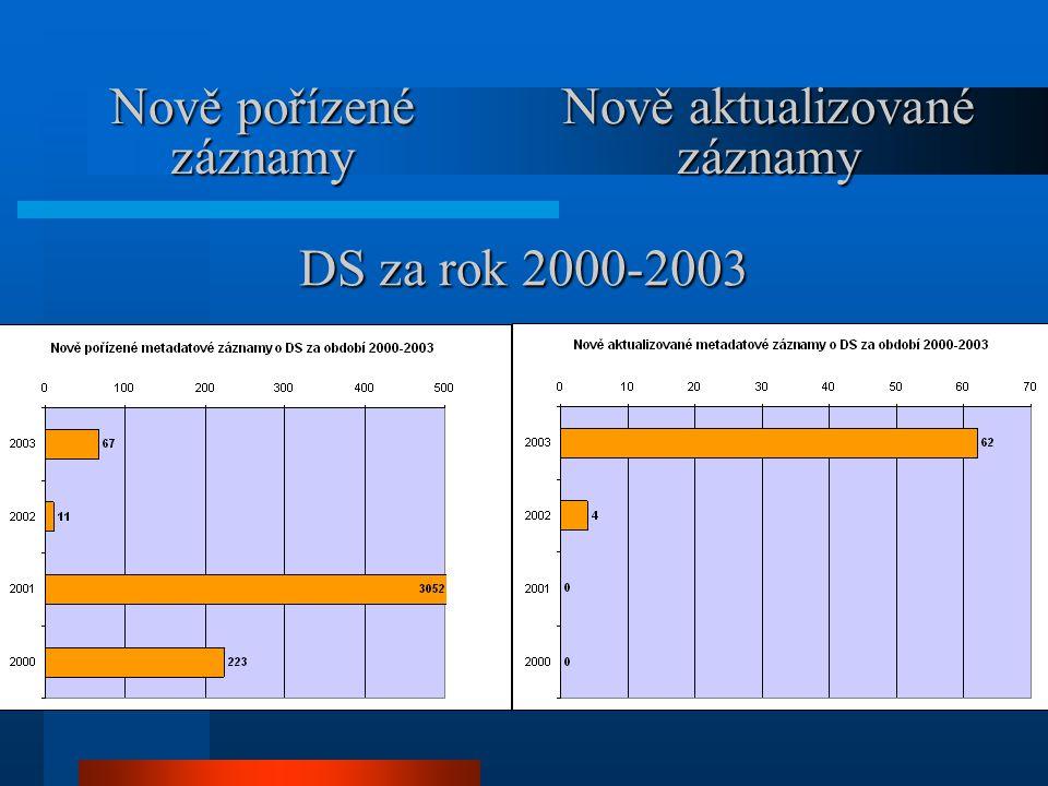 za rok 2003 podle typu Nově pořízené záznamy Nově aktualizované záznamy