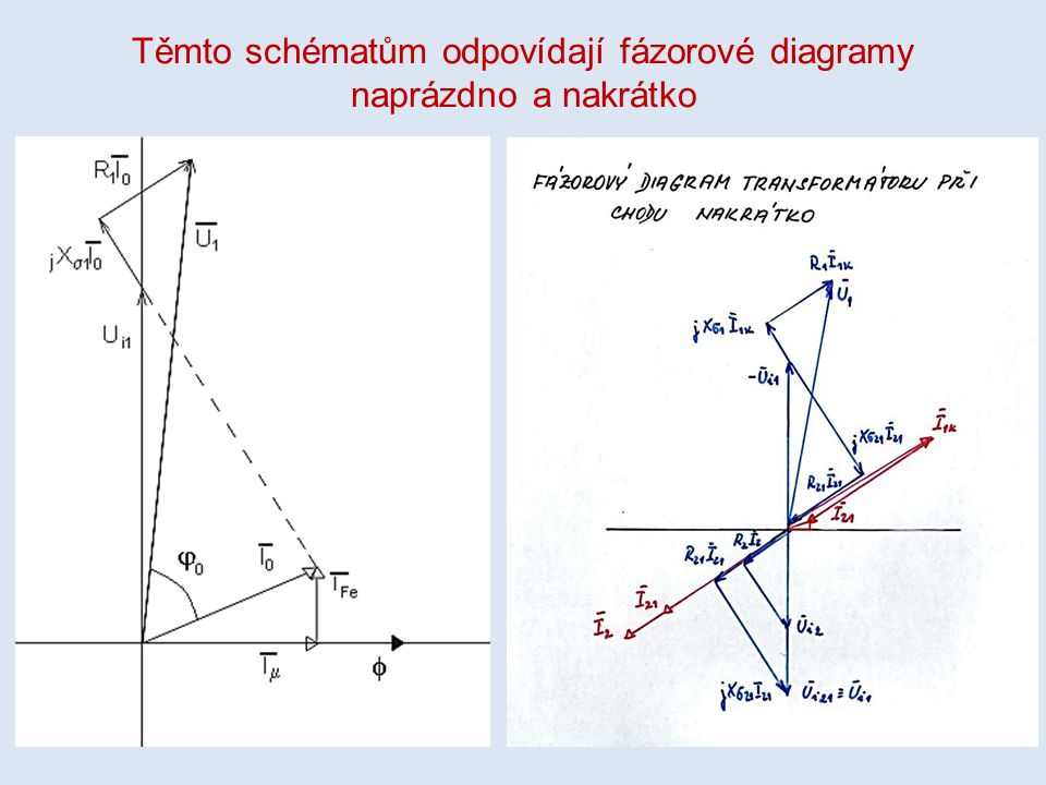 Těmto schématům odpovídají fázorové diagramy naprázdno a nakrátko