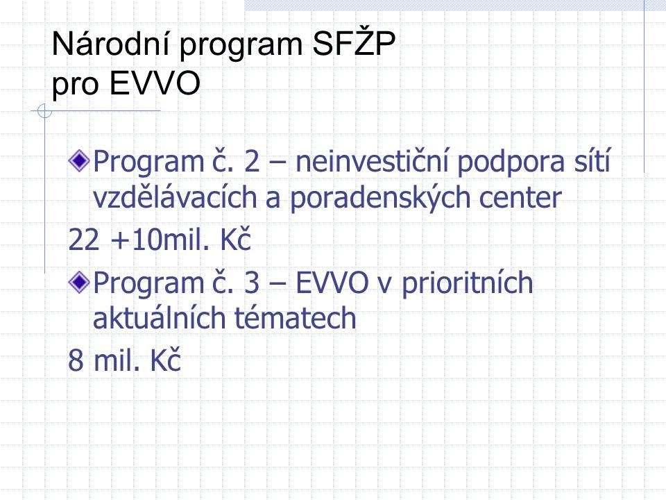 Národní program SFŽP pro EVVO Program č. 2 – neinvestiční podpora sítí vzdělávacích a poradenských center 22 +10mil. Kč Program č. 3 – EVVO v prioritn