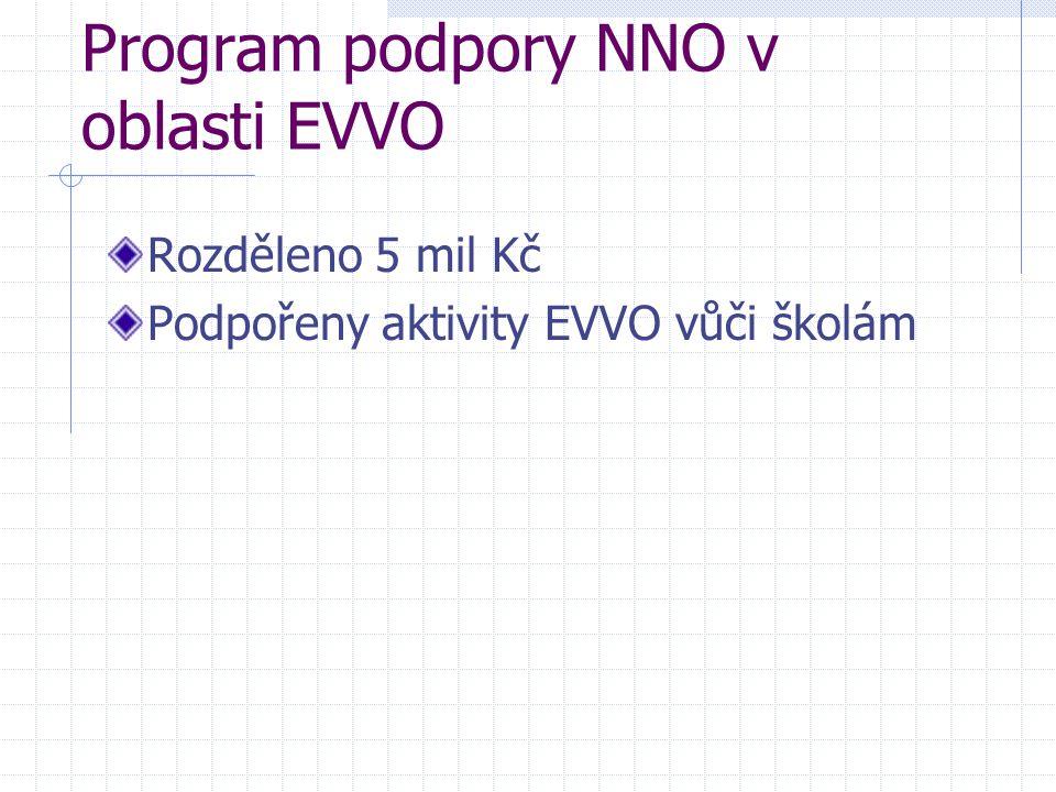 Program podpory NNO v oblasti EVVO Rozděleno 5 mil Kč Podpořeny aktivity EVVO vůči školám