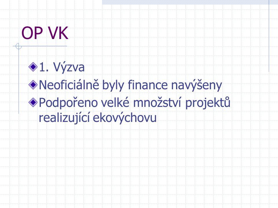 OP VK 1. Výzva Neoficiálně byly finance navýšeny Podpořeno velké množství projektů realizující ekovýchovu