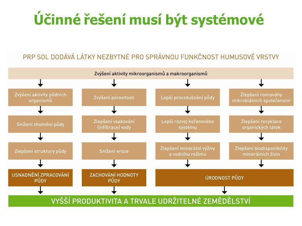 Účinné řešení musí být systémové