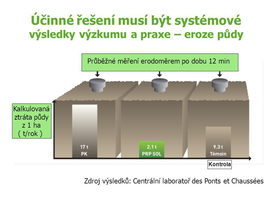 Účinné řešení musí být systémové výsledky výzkumu a praxe – eroze půdy Průběžné měření erodoměrem po dobu 12 min Kalkulovaná ztráta půdy z 1 ha ( t/ro