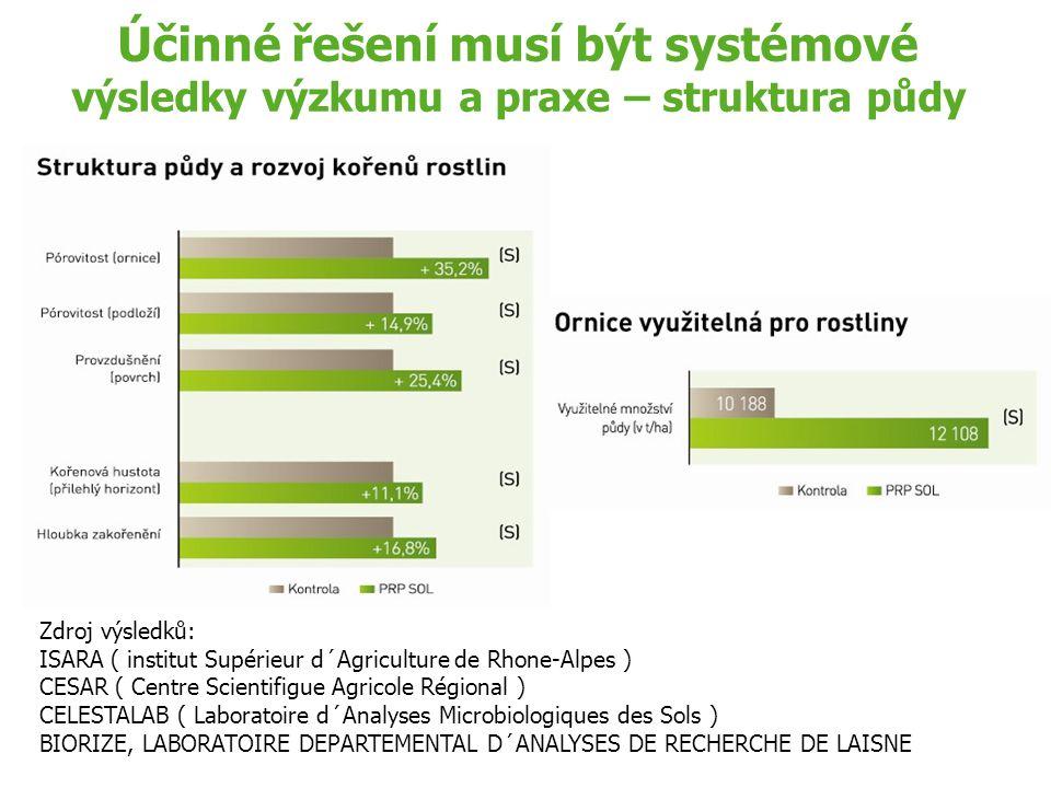 Účinné řešení musí být systémové výsledky výzkumu a praxe – struktura půdy Zdroj výsledků: ISARA ( institut Supérieur d´Agriculture de Rhone-Alpes ) C