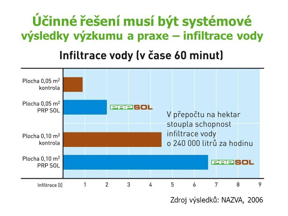 Účinné řešení musí být systémové výsledky výzkumu a praxe – infiltrace vody Zdroj výsledků: NAZVA, 2006