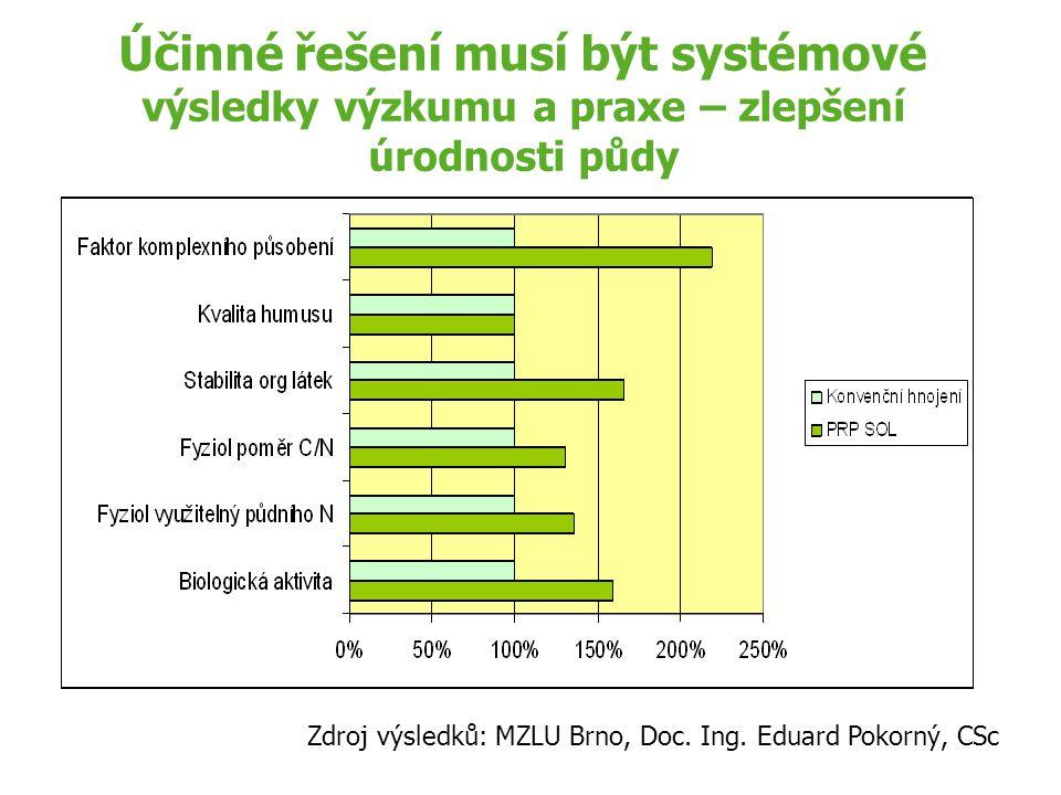 Účinné řešení musí být systémové výsledky výzkumu a praxe – zlepšení úrodnosti půdy Zdroj výsledků: MZLU Brno, Doc. Ing. Eduard Pokorný, CSc