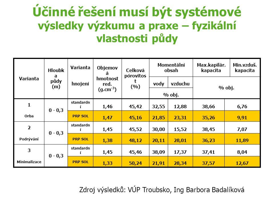 Účinné řešení musí být systémové výsledky výzkumu a praxe – fyzikální vlastnosti půdy Varianta Hloubk a půdy (m) Varianta Objemov á hmotnost red. (g.c