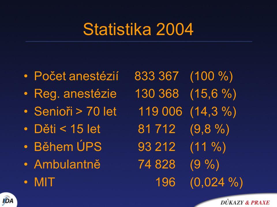 Statistika 2004 Počet anestézií833 367(100 %) Reg. anestézie130 368(15,6 %) Senioři > 70 let 119 006(14,3 %) Děti < 15 let 81 712 (9,8 %) Během ÚPS 93