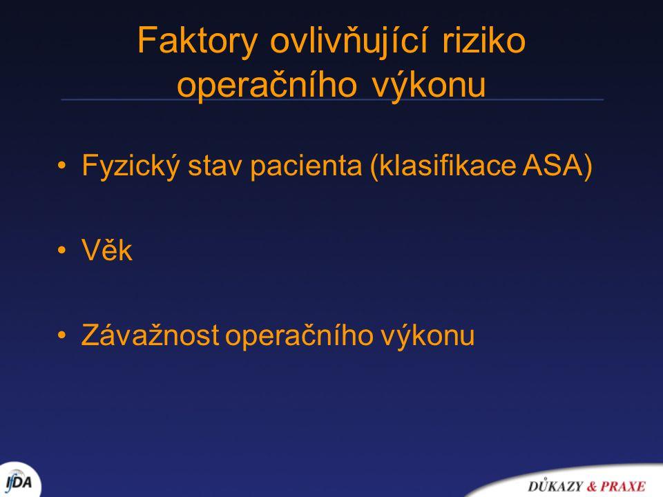 Faktory ovlivňující riziko operačního výkonu Fyzický stav pacienta (klasifikace ASA) Věk Závažnost operačního výkonu