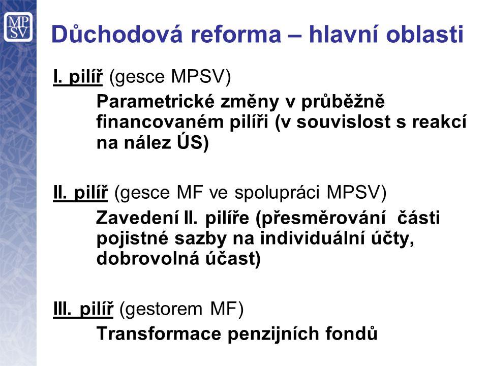 Důchodová reforma – hlavní oblasti I. pilíř (gesce MPSV) Parametrické změny v průběžně financovaném pilíři (v souvislost s reakcí na nález ÚS) II. pil