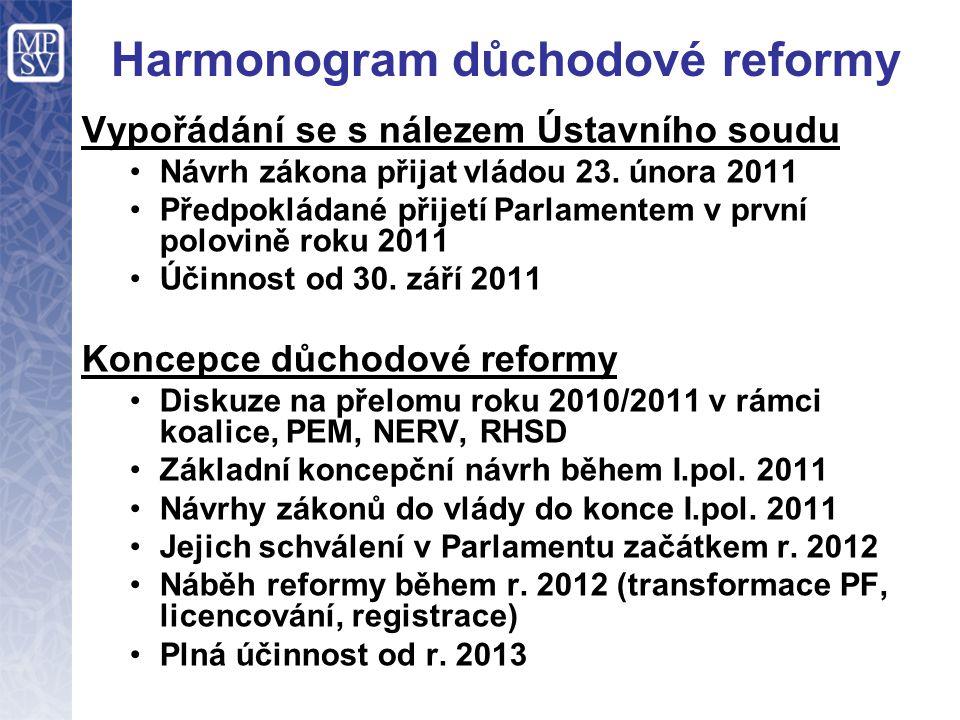 Harmonogram důchodové reformy Vypořádání se s nálezem Ústavního soudu Návrh zákona přijat vládou 23. února 2011 Předpokládané přijetí Parlamentem v pr