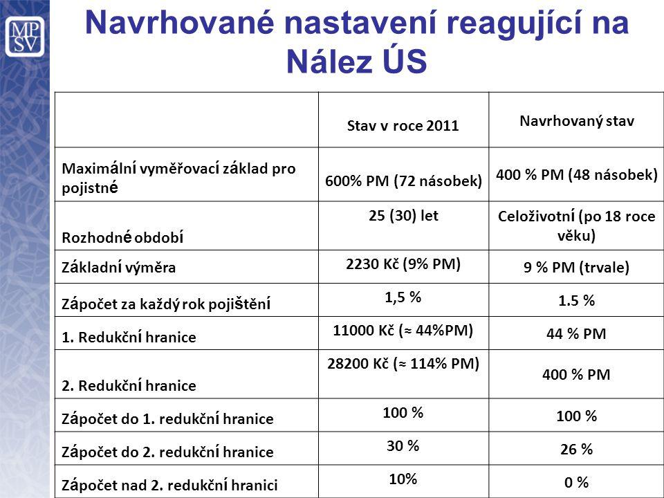 Navrhované nastavení reagující na Nález ÚS Stav v roce 2011 Navrhovaný stav Maxim á ln í vyměřovac í z á klad pro pojistn é 600% PM (72 násobek) 400 %