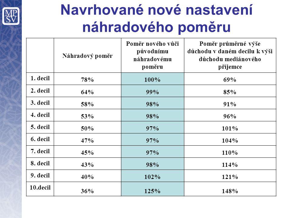 Navrhované nové nastavení náhradového poměru Náhradový poměr Poměr nového vůči původnímu náhradovému poměru Poměr průměrné výše důchodu v daném decilu