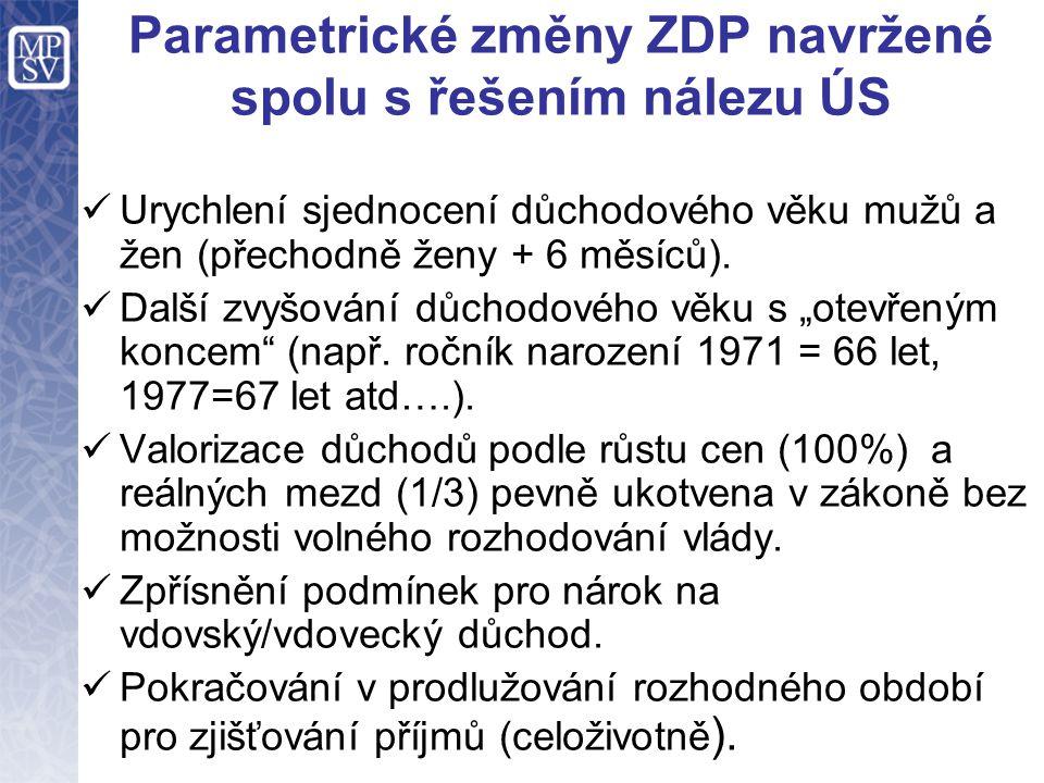 Parametrické změny ZDP navržené spolu s řešením nálezu ÚS Urychlení sjednocení důchodového věku mužů a žen (přechodně ženy + 6 měsíců). Další zvyšován