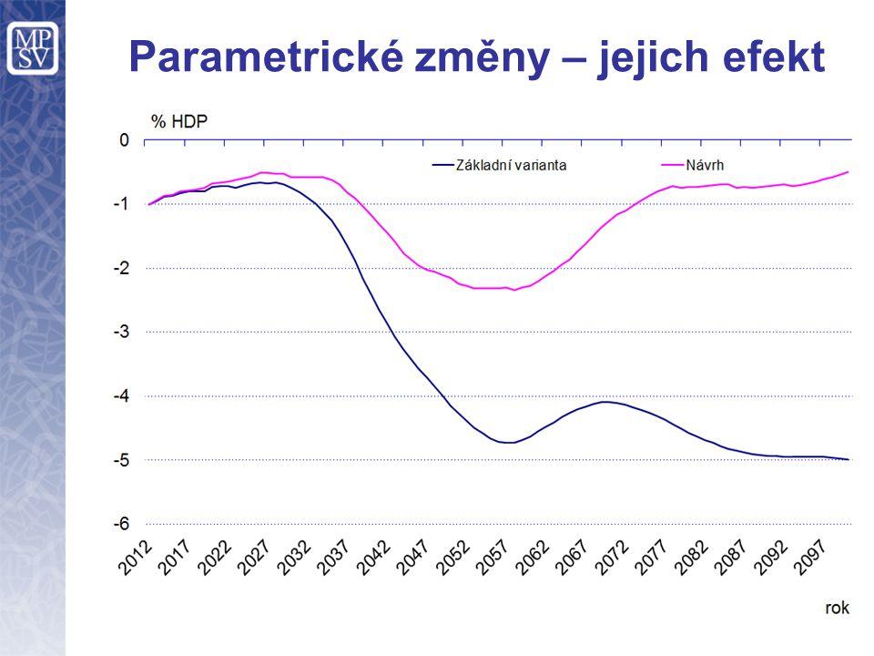 Parametrické změny – jejich efekt