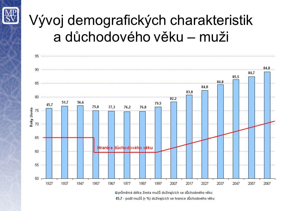 Vývoj demografických charakteristik a důchodového věku – muži