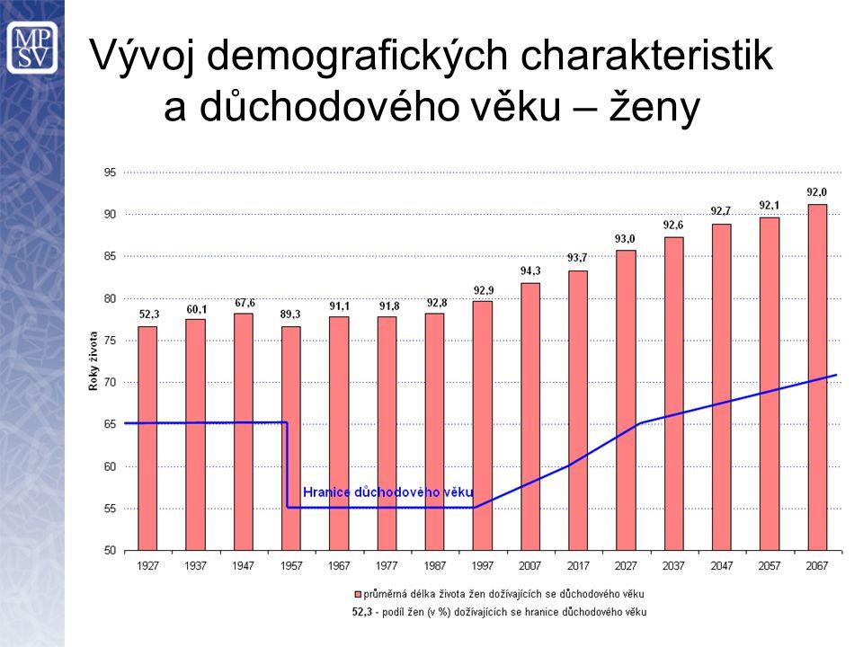 Vývoj demografických charakteristik a důchodového věku – ženy