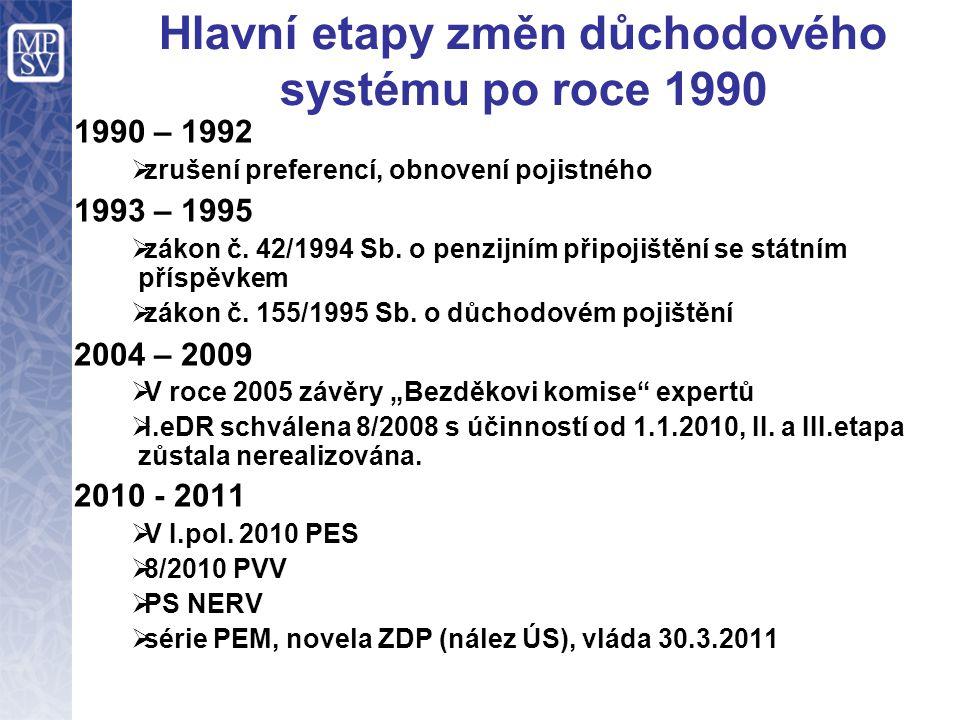 Hlavní etapy změn důchodového systému po roce 1990 1990 – 1992  zrušení preferencí, obnovení pojistného 1993 – 1995  zákon č. 42/1994 Sb. o penzijní