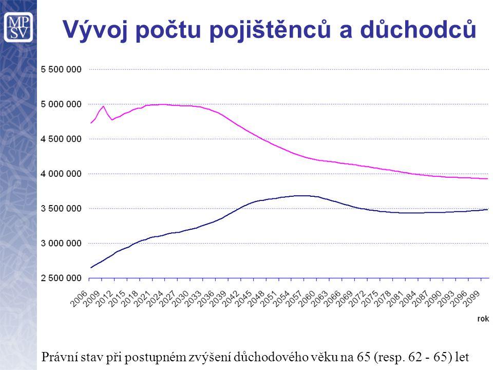 Vývoj počtu pojištěnců a důchodců Právní stav při postupném zvýšení důchodového věku na 65 (resp. 62 - 65) let