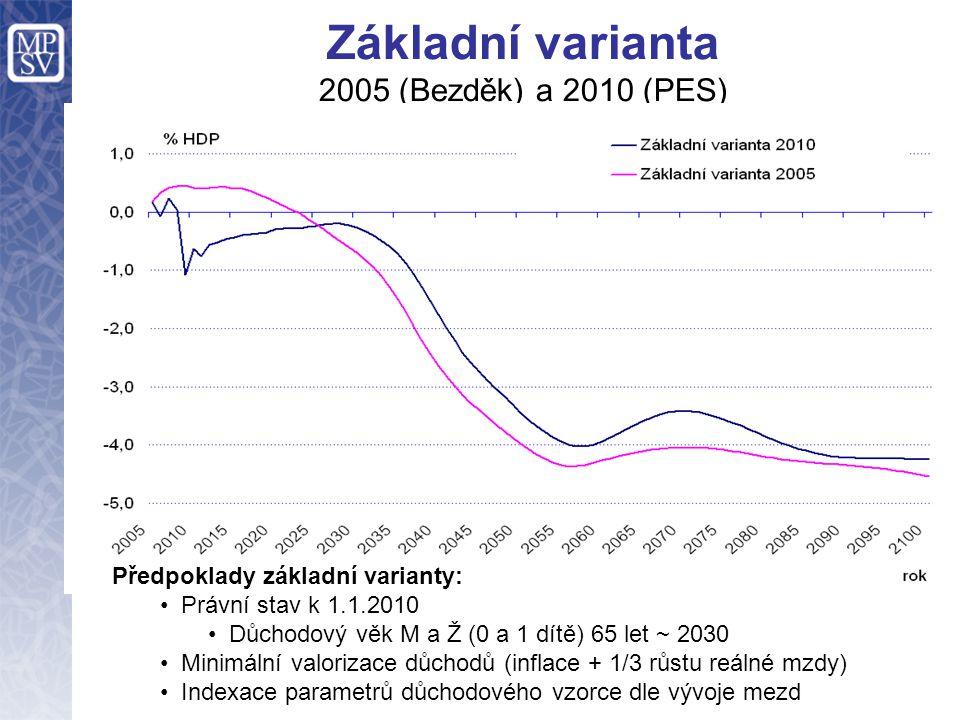 Základní varianta 2005 (Bezděk) a 2010 (PES) Předpoklady základní varianty: Právní stav k 1.1.2010 Důchodový věk M a Ž (0 a 1 dítě) 65 let ~ 2030 Mini