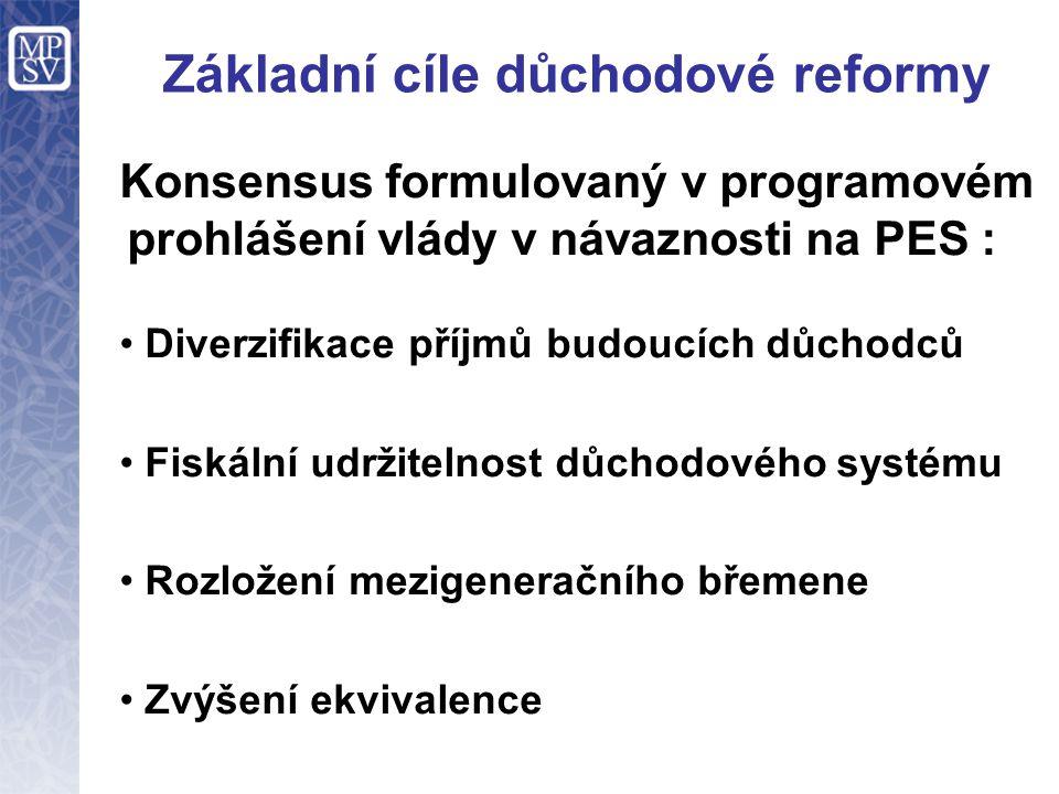 Základní cíle důchodové reformy Konsensus formulovaný v programovém prohlášení vlády v návaznosti na PES : Diverzifikace příjmů budoucích důchodců Fis