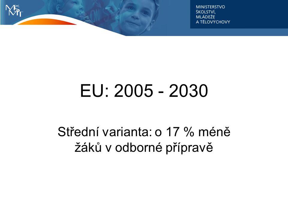 EU: 2005 - 2030 Střední varianta: o 17 % méně žáků v odborné přípravě