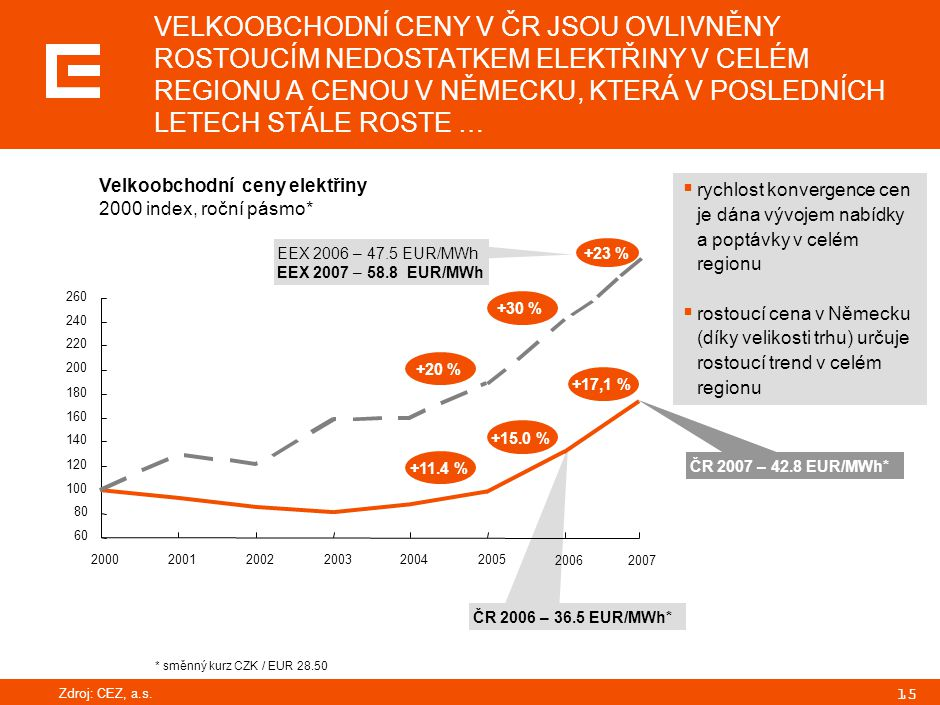 15 Velkoobchodní ceny elektřiny 2000 index, roční pásmo* EEX 2006 – 47.5 EUR/MWh EEX 2007 – 58.8 EUR/MWh ČR 2006 – 36.5 EUR/MWh*  rychlost konvergenc