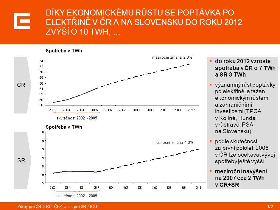17 DÍKY EKONOMICKÉMU RŮSTU SE POPTÁVKA PO ELEKTŘINĚ V ČR A NA SLOVENSKU DO ROKU 2012 ZVÝŠÍ O 10 TWH, … ČR SR Spotřeba v TWh  do roku 2012 vzroste spo