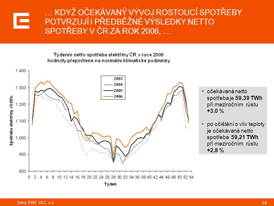 18 … KDYŽ OČEKÁVANÝ VÝVOJ ROSTOUCÍ SPOTŘEBY POTVRZUJÍ I PŘEDBĚŽNÉ VÝSLEDKY NETTO SPOTŘEBY V ČR ZA ROK 2006, …  očekávaná netto spotřeba je 59,39 TWh