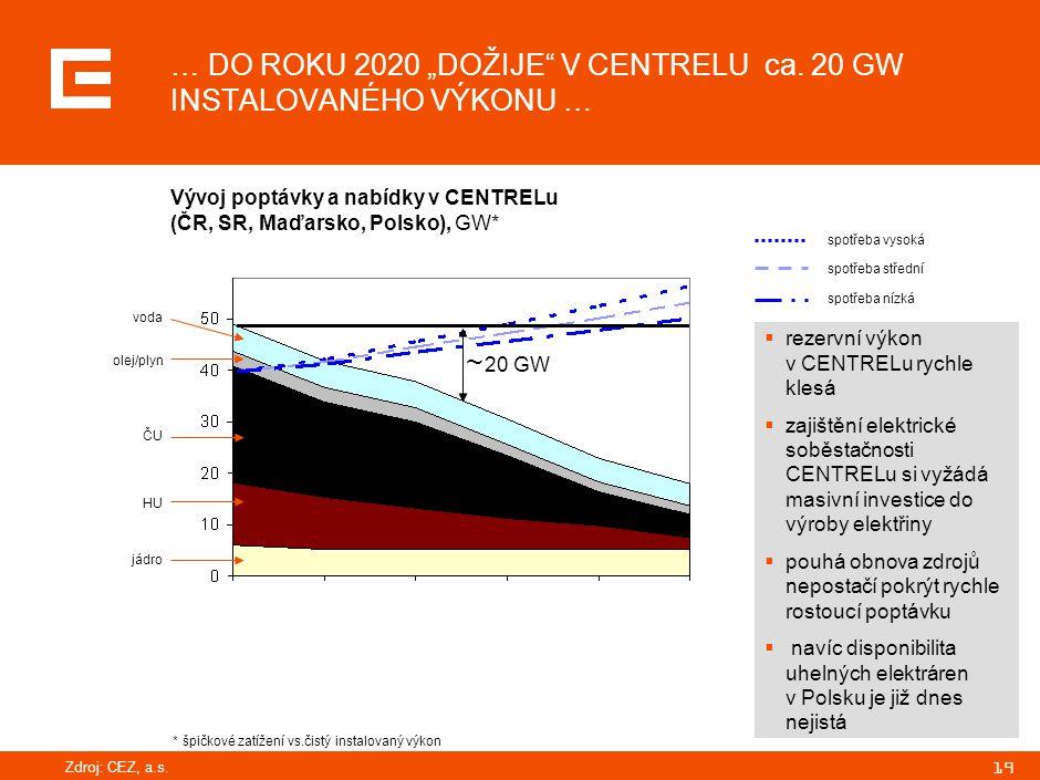 "19 … DO ROKU 2020 ""DOŽIJE"" V CENTRELU ca. 20 GW INSTALOVANÉHO VÝKONU … Vývoj poptávky a nabídky v CENTRELu (ČR, SR, Maďarsko, Polsko), GW* 20 GW spotř"