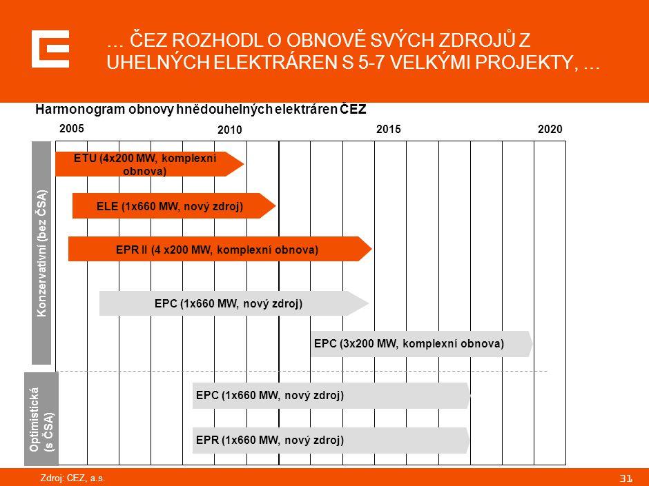 31 … ČEZ ROZHODL O OBNOVĚ SVÝCH ZDROJŮ Z UHELNÝCH ELEKTRÁREN S 5-7 VELKÝMI PROJEKTY, … 2005 2010 20152020 EPC (3x200 MW, komplexní obnova)EPC (1x660 M