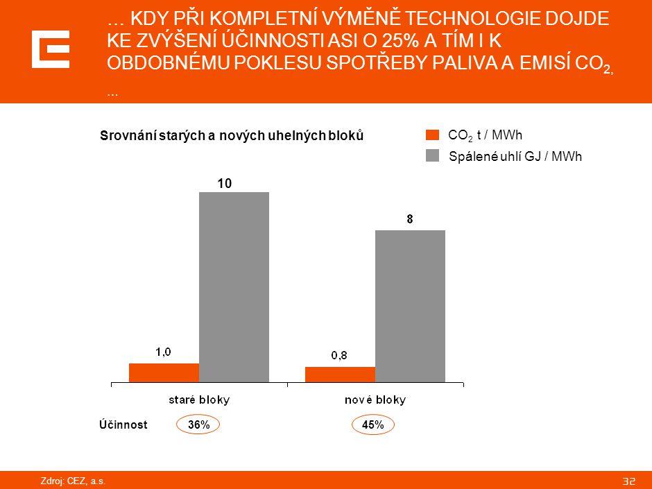 32 … KDY PŘI KOMPLETNÍ VÝMĚNĚ TECHNOLOGIE DOJDE KE ZVÝŠENÍ ÚČINNOSTI ASI O 25% A TÍM I K OBDOBNÉMU POKLESU SPOTŘEBY PALIVA A EMISÍ CO 2, … Srovnání st