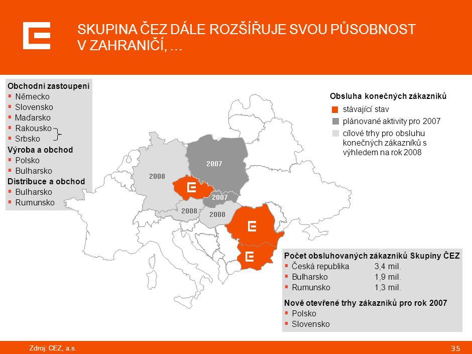 35 Obchodní zastoupení  Německo  Slovensko  Maďarsko  Rakousko  Srbsko Výroba a obchod  Polsko  Bulharsko Distribuce a obchod  Bulharsko  Rum